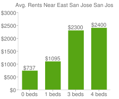Graph of average rent prices for East San Jose San Jose